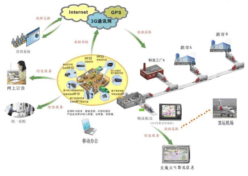 集成化物流调度管理监控信息系统